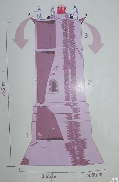 Torre Ladrones - Torre Vigía Ladrones - Marbella