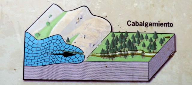 Falla de Cabalgamiento - Parque Natural Sierra de Grazalema