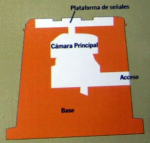 Torre Canela - Torre de Isla Canela - Ayamonte